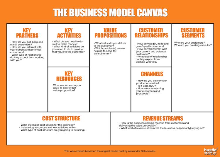 Business Model Canvas – Lập kế hoạch kinh doanh chỉ trên một trang A4