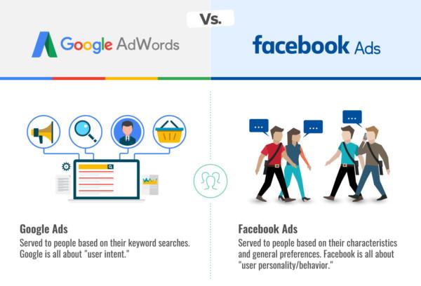 Giữa Google và Facebook, Doanh nghiệp của bạn nên lựa chọn kênh quảng cáo nào?